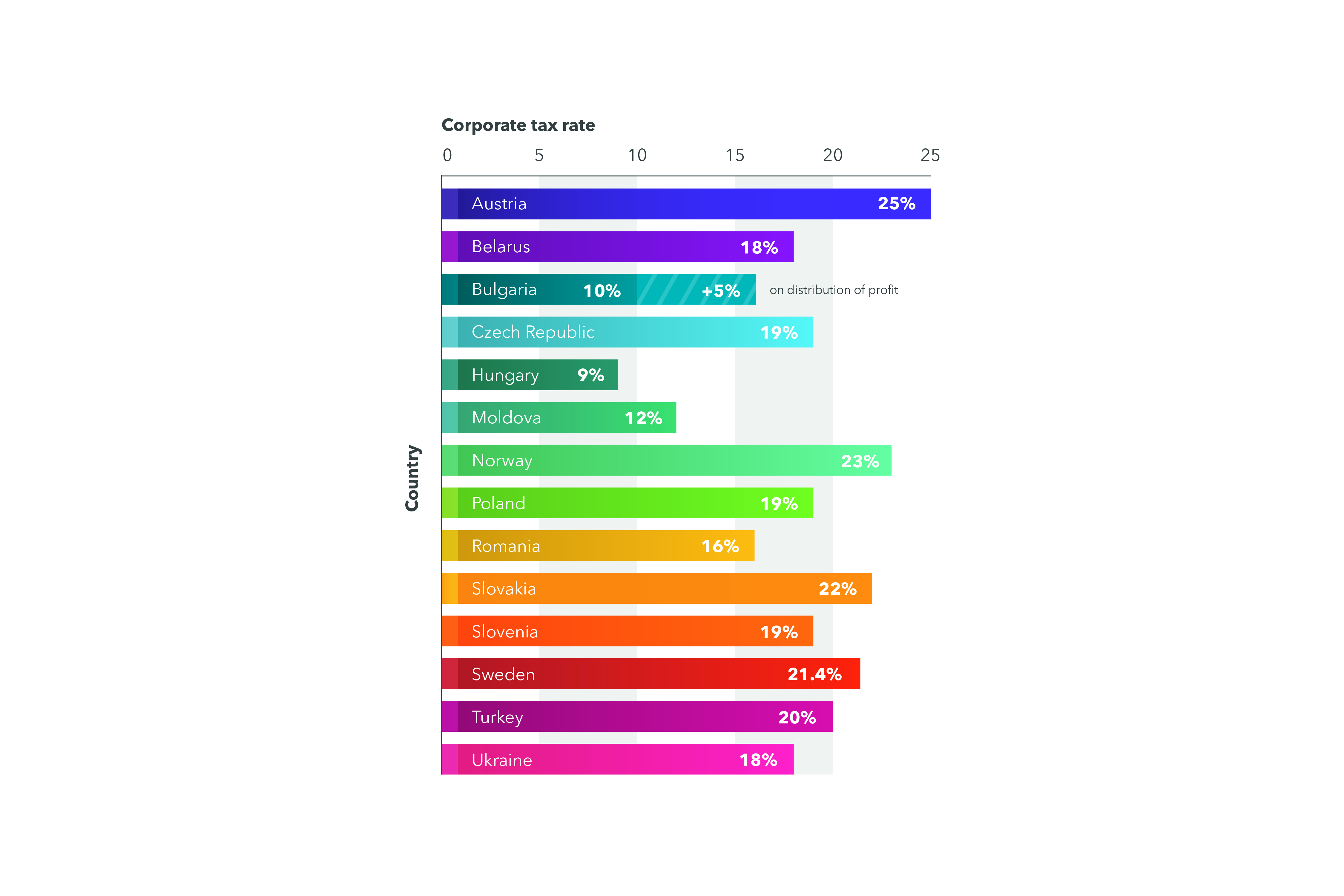 Corporate income tax in Ukraine as compared to other countries - DLF lawyers Ukraine - Infographics