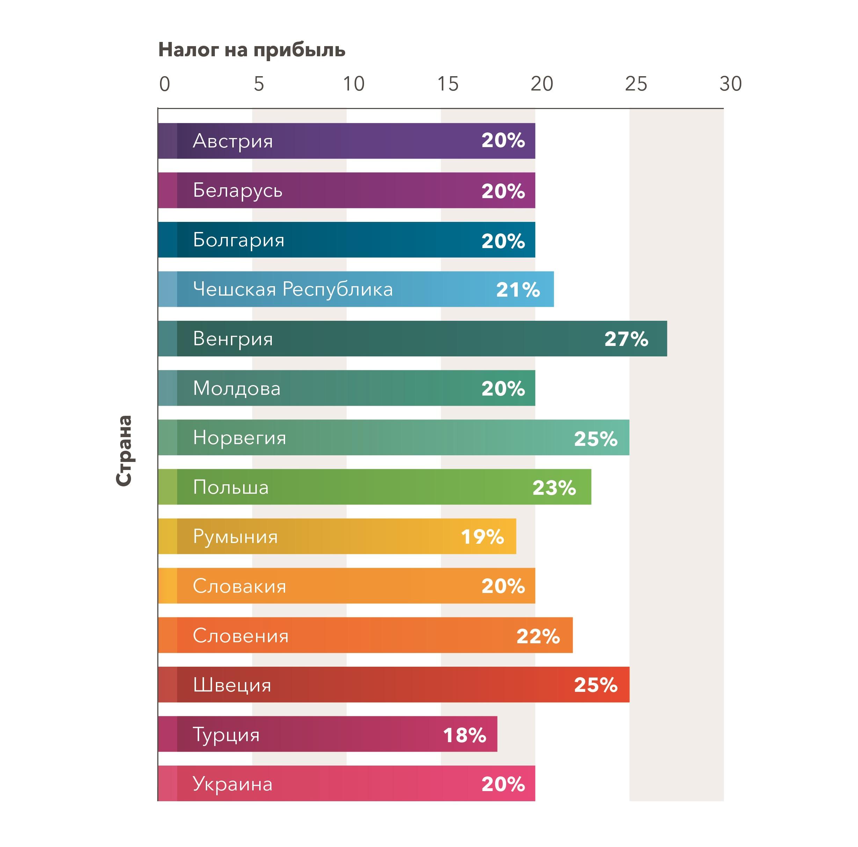 ПДВ в Украине и других странах - диаграмма - без рамки