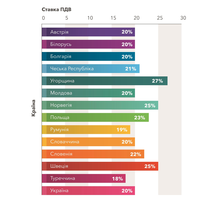 ПДВ в Україні та інших країнах - діаграма - без рамки