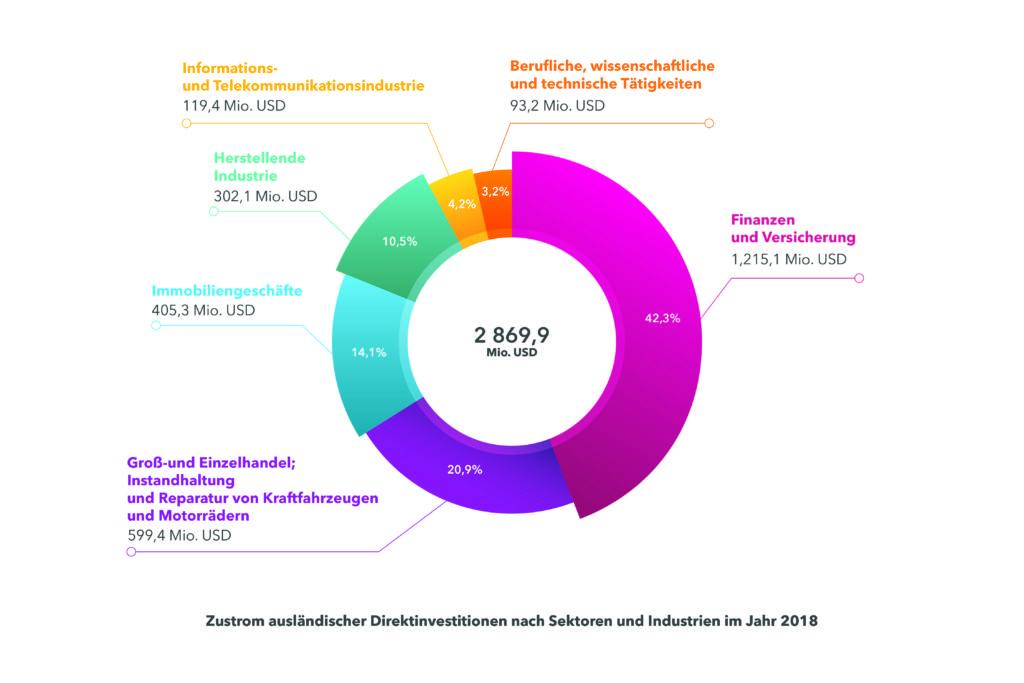 Auslaendische Direktinvestitionen nach Sektoren und Industrien - DLF Rechtsanwaelte Ukraine