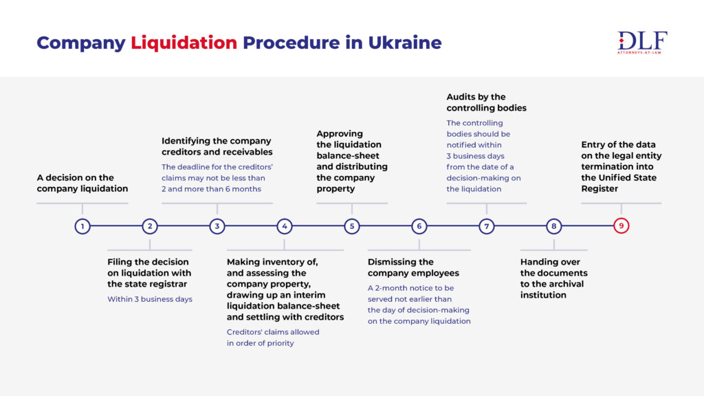 Company Liquidation Procedure in Ukraine - DLF Ukrainian Law Firm