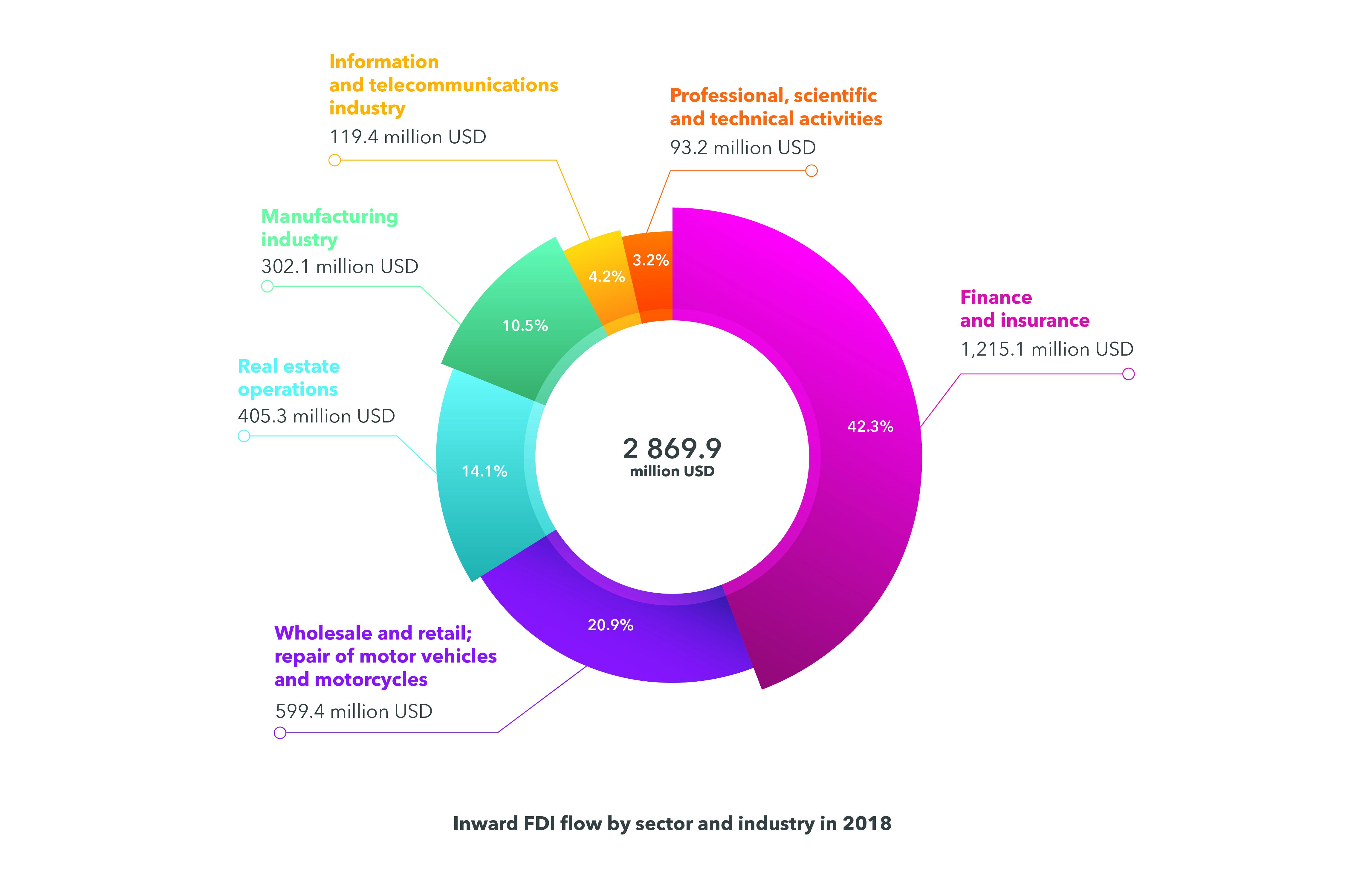 Direct international investments - industries - DLF lawyers Ukraine