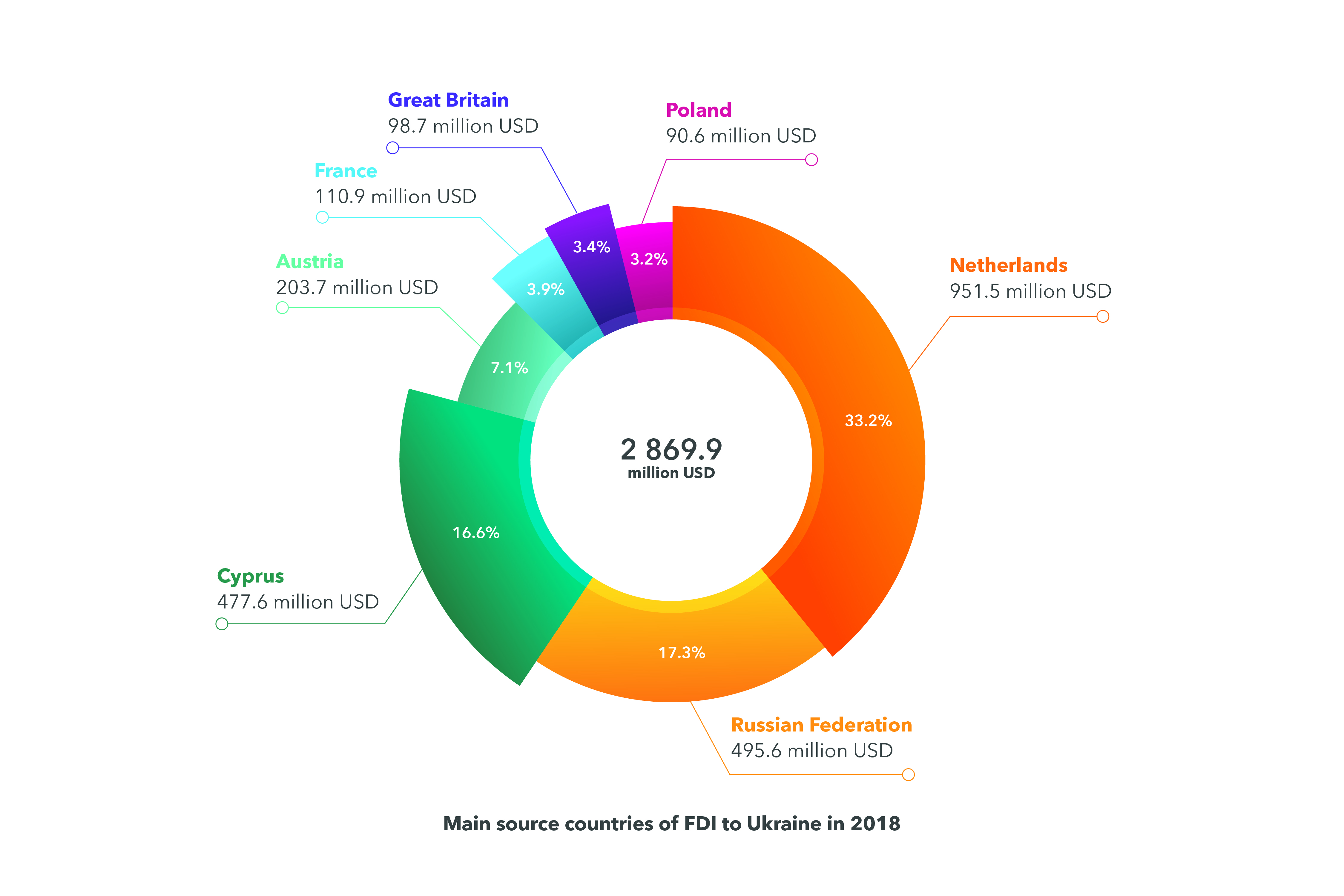 FDI source countries - DLF lawyers in Ukraine - investing in Ukraine