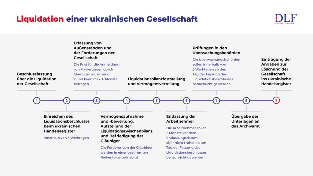 Liquidation einer ukrainischen Gesellschaft - DLF Rechtsanwaelte Ukraine