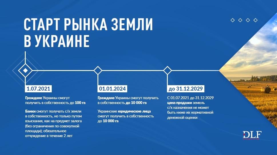Открытие рынка земли в Украине - DLF attorneys-at-law - Инфографика