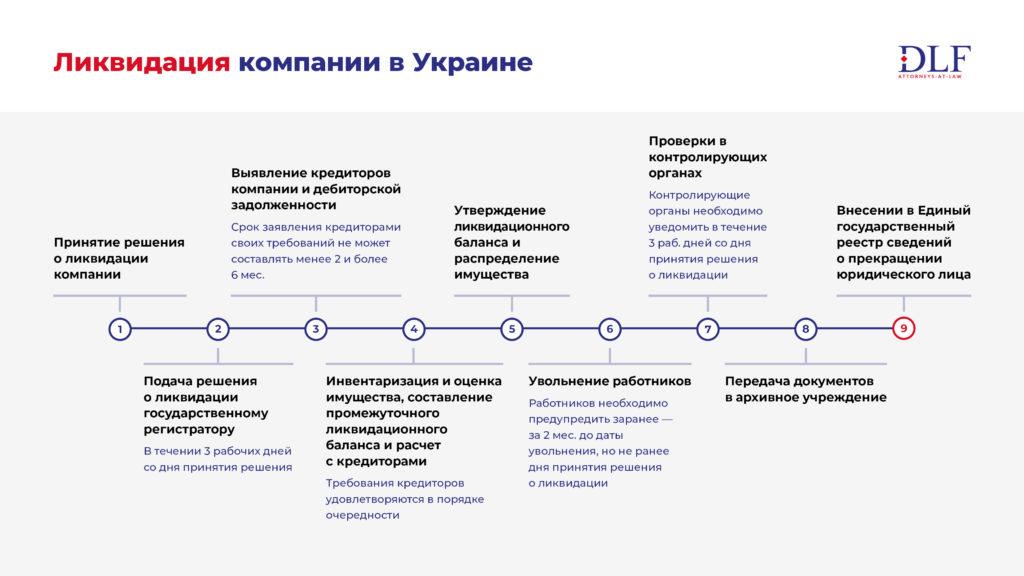 Процедура ликвидации компании в Украине - DLF attorneys-at-law