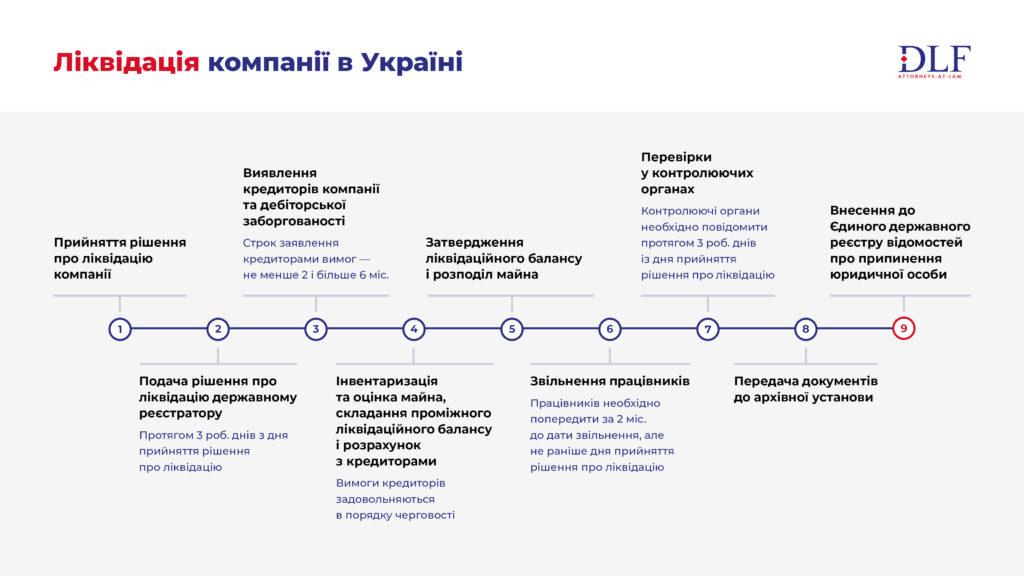 Процедура ліквідації компанії в Україні - DLF attorneys-at-law