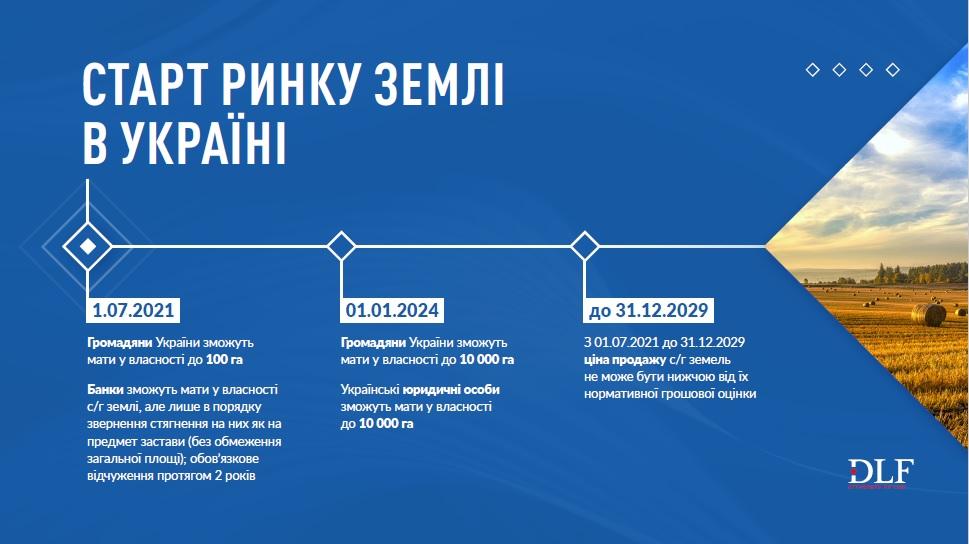 Відкриття ринку землі в Україні - DLF attorneys-at-law - Інфографіка