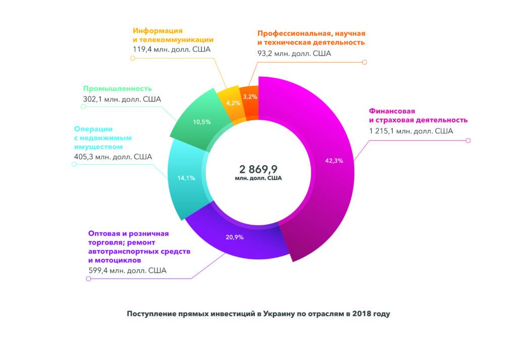 прямые инвестиции в Украину - отрасли - DLF attorneys-at-law