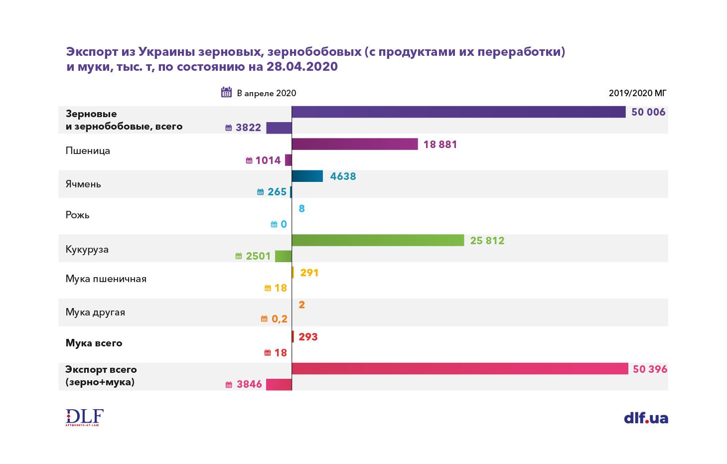 Агробизнес в Украине - DLF attorneys-at-law - Экспорт из Украины зерновых, зернобобовых и муки в 2019-2020 МГ