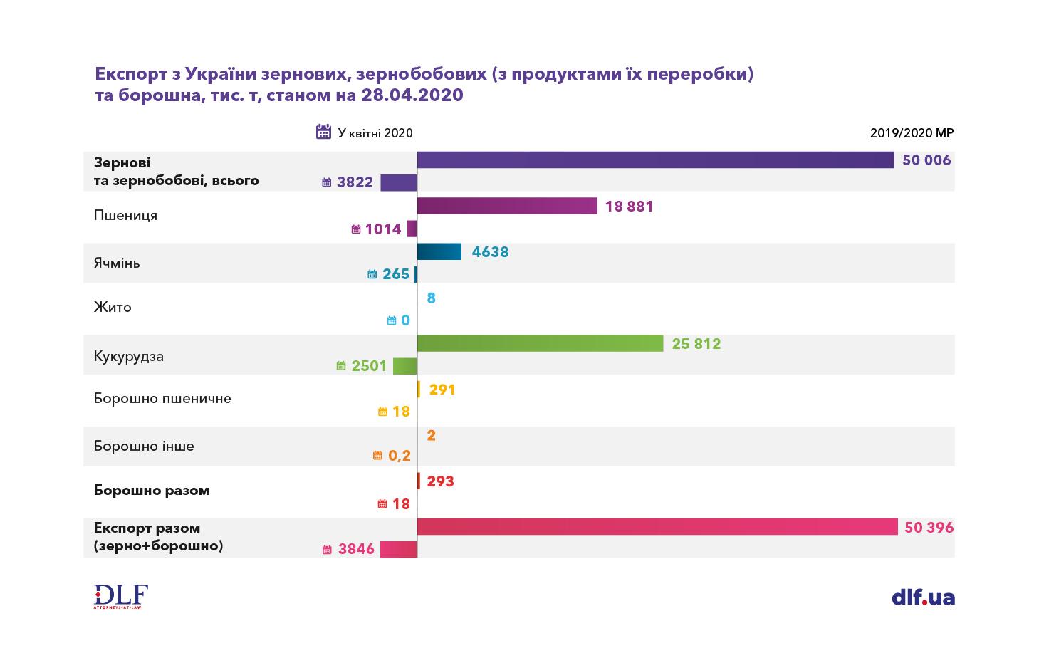 Агропромисловість в Україні - DLF attorneys-at-law - експорт зернових, зернобобових і муки у 2019-2020 маркетинговому році