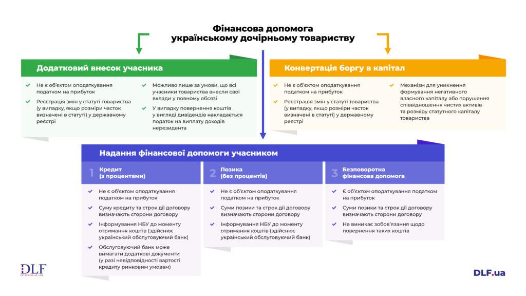Фінанa допомога українському дочірньому товариству у кризові часи - DLF attorneys-at-law
