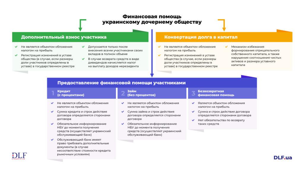 Финансовая помощь украинскому дочернему обществу в кризисные времена - DLF attorneys-at-law