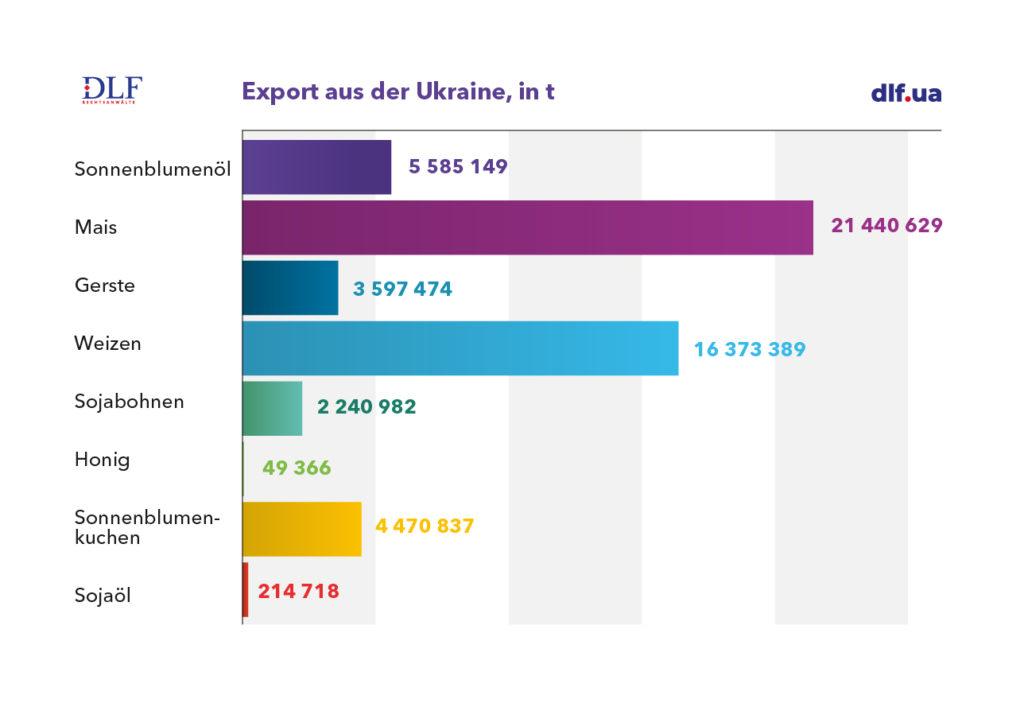 Landwirtschaft Ukraine - DLF Rechtsanwaelte - Export aus der Ukraine Tabelle