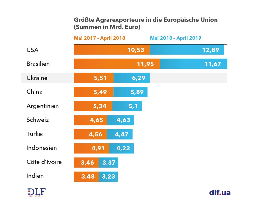 Landwirtschaft Ukraine - DLF Rechtsanwaelte - Größte Agrarexporteure in die Europäische Union Tabelle