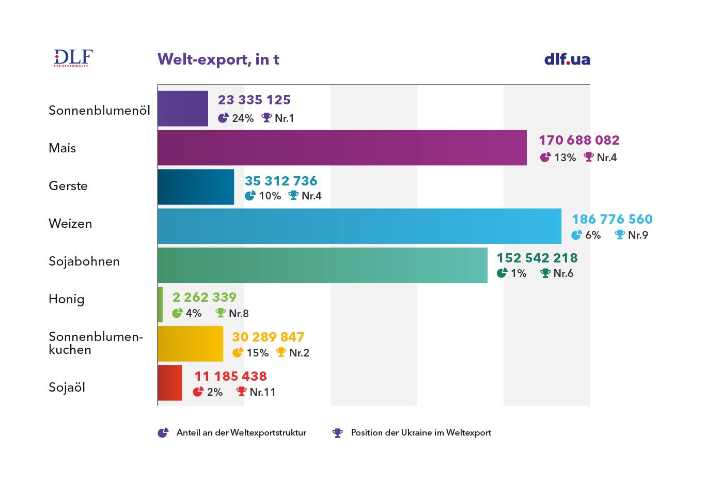 Landwirtschaft Ukraine - DLF Rechtsanwaelte - Position der Ukraine im Weltexport Tabelle