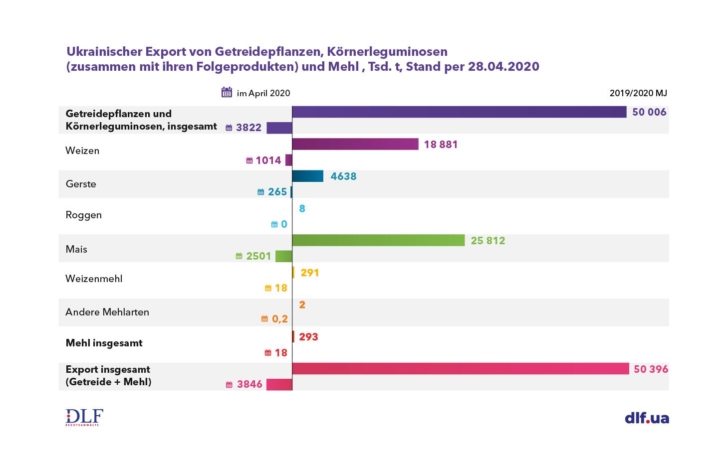 Landwirtschaft Ukraine - DLF Rechtsanwaelte - Ukrainischer Export von Getreidepflanzen, Körnerleguminosen und Mehl im Marketingjahr 2019-2020 Tabelle