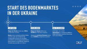 Oeffnung des Bodenmarktes in der Ukraine - DLF Rechtsanwaelte Ukraine