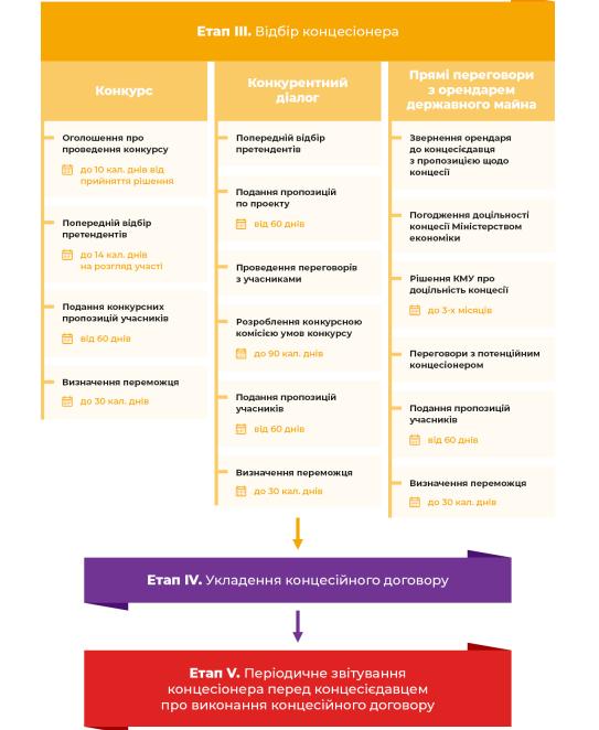 Процедура концесії в Україні - схема - DLF attorneys-at-law