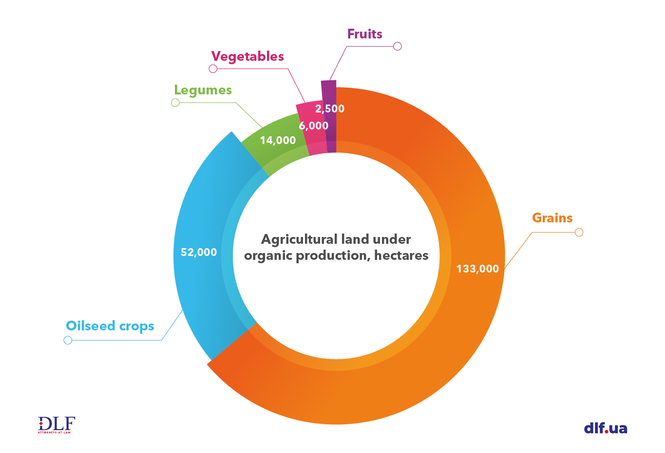 Ukraine agriculture - DLF attorneys-at-law - Agricultural land under organic production Chart