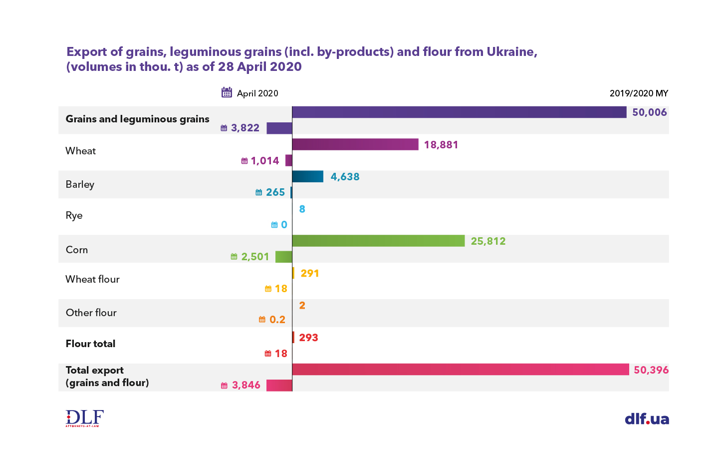 Ukraine agriculture - DLF attorneys-at-law - Export of grains, leguminous grains and flour from Ukraine in 2019-2020 МY Chart