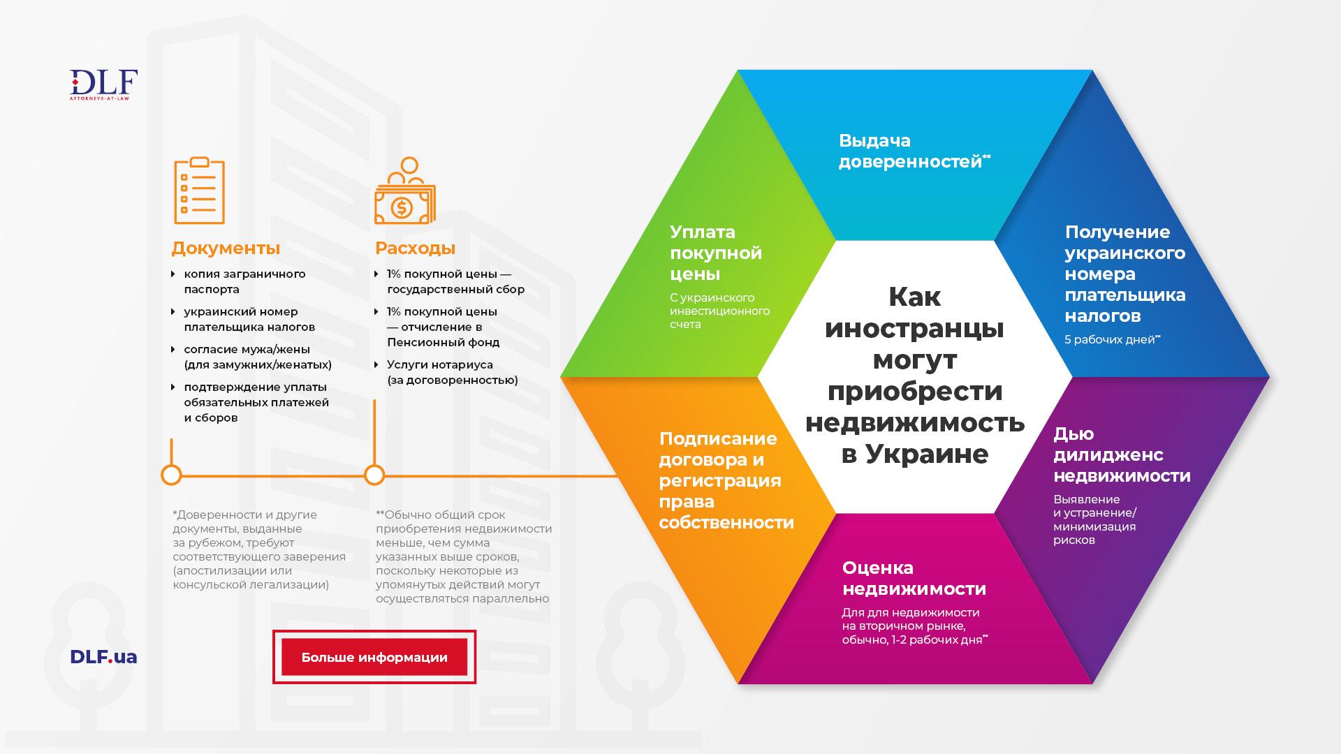 6 шагов к покупке недвижимости в Украине - Инфографика - DLF attorneys-at-law