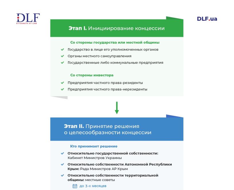 Этапы роцедуры концессии в Украине - DLF attorneys-at-law