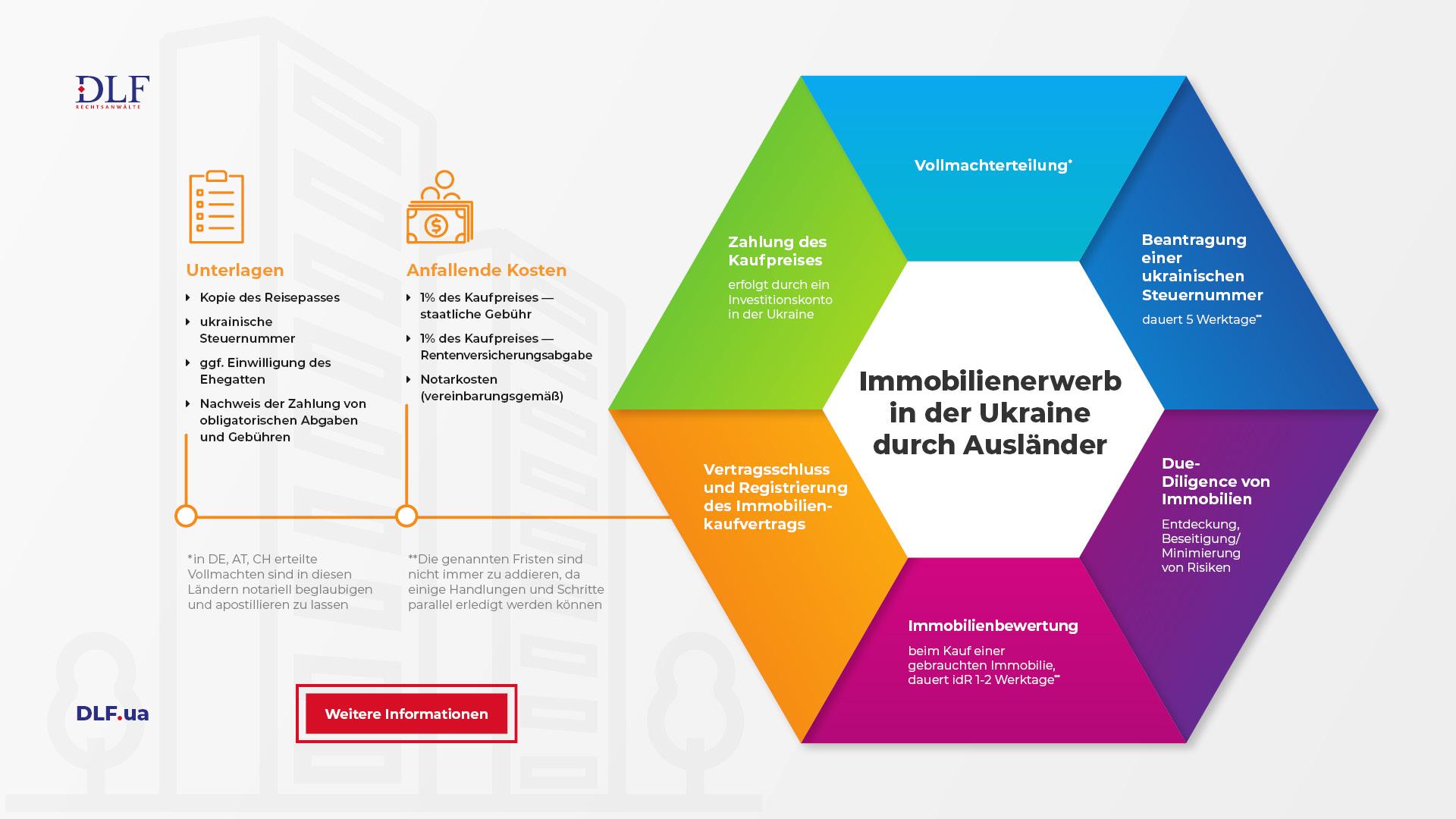 Immobilienerwerb in der Ukraine - Wohnung kaufen Ukraine - DLF Rechtsanwaelte Ukraine - Infografik