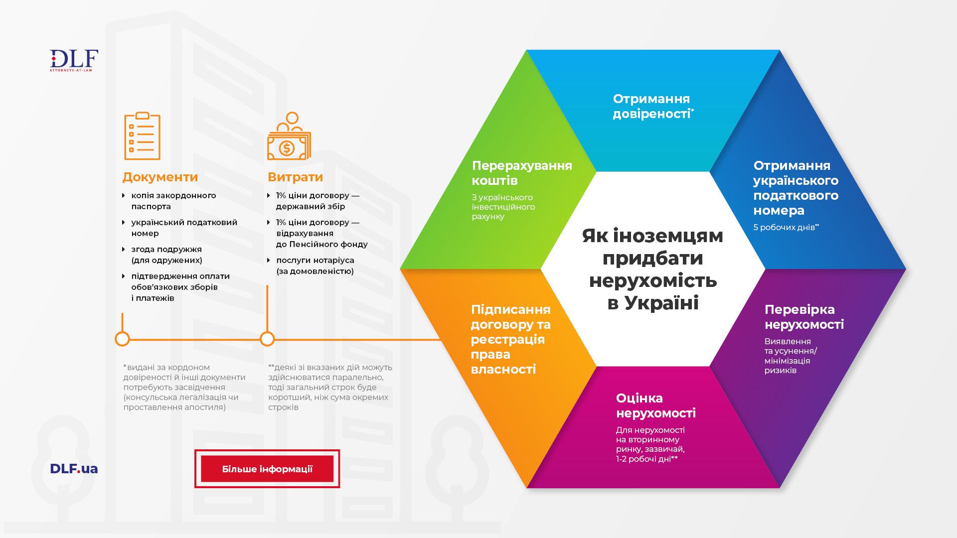 Як іноземцям придбати нерухомість в Україні - DLF attorneys-at-law