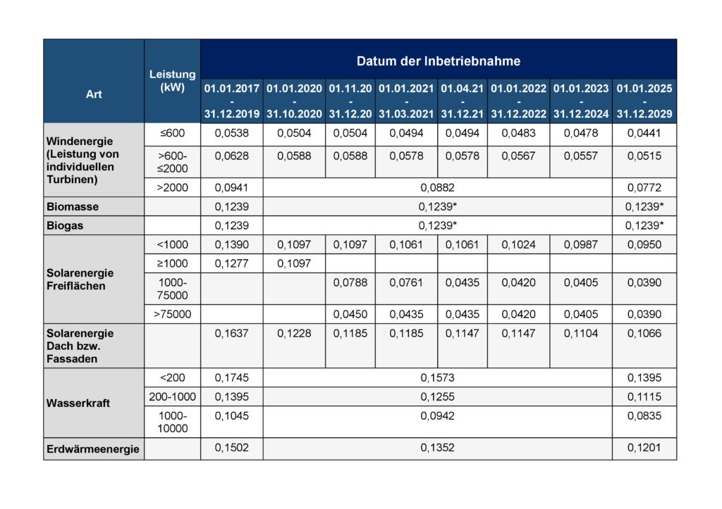 Einspeiseverguetungen Ukraine 2020 Tabelle - DLF Rechtsanwaelte - Eneuerbare Energie - thumbnail