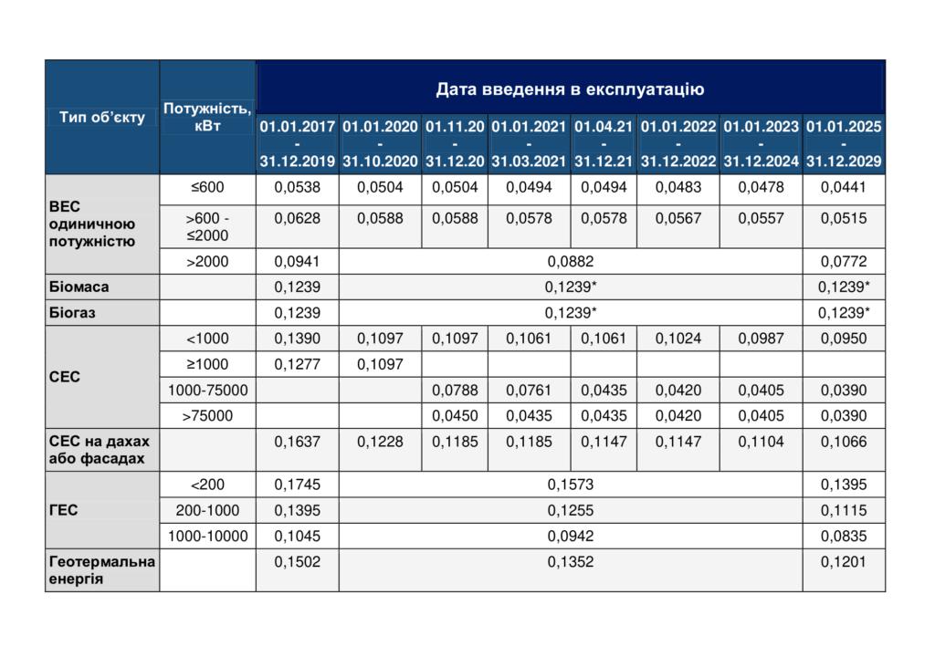 Таблиця зелені тарифи в Україні 2020 - DLF attorneys-at-law - thumbnail