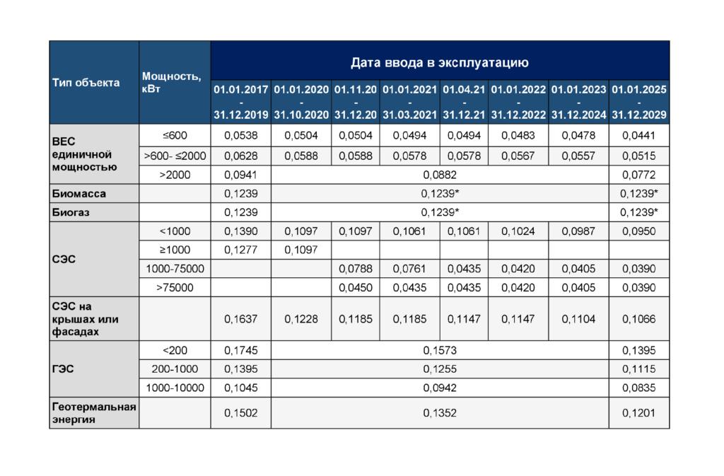 Зеленые тарифы в Украине - таблица 2020 - DLF attorneys-at-law - thumbnail